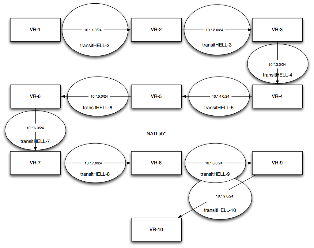 10-routing-instances.png